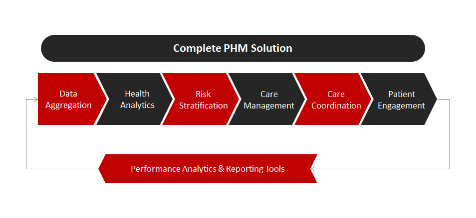 Complete PHM Solution